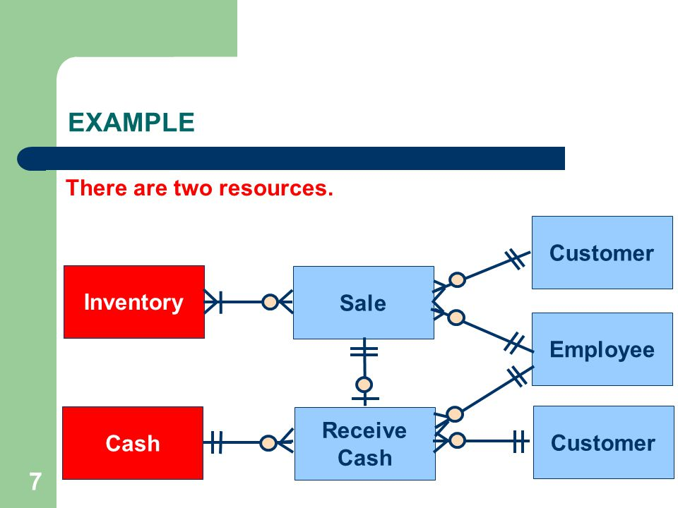 7 Sale Receive Cash Inventory Cash Customer Employee Customer There are two resources. EXAMPLE