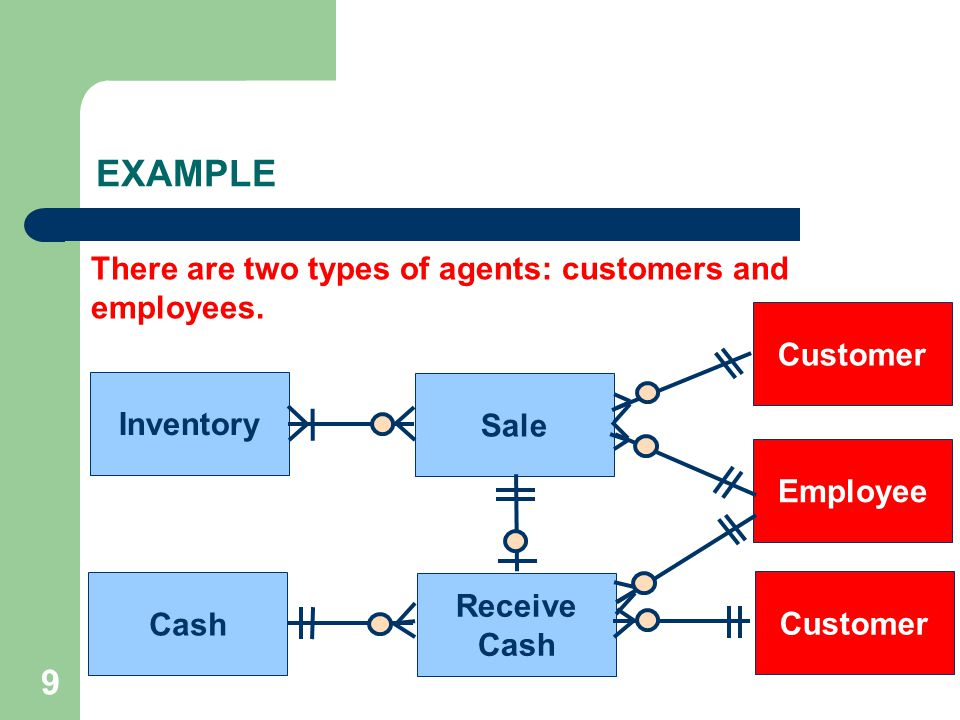 9 Sale Receive Cash Inventory Cash Customer Employee Customer There are two types of agents: customers and employees. EXAMPLE