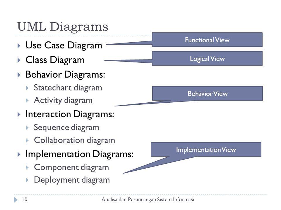 UML Diagrams  Use Case Diagram  Class Diagram  Behavior Diagrams:  Statechart diagram  Activity diagram  Interaction Diagrams:  Sequence diagra