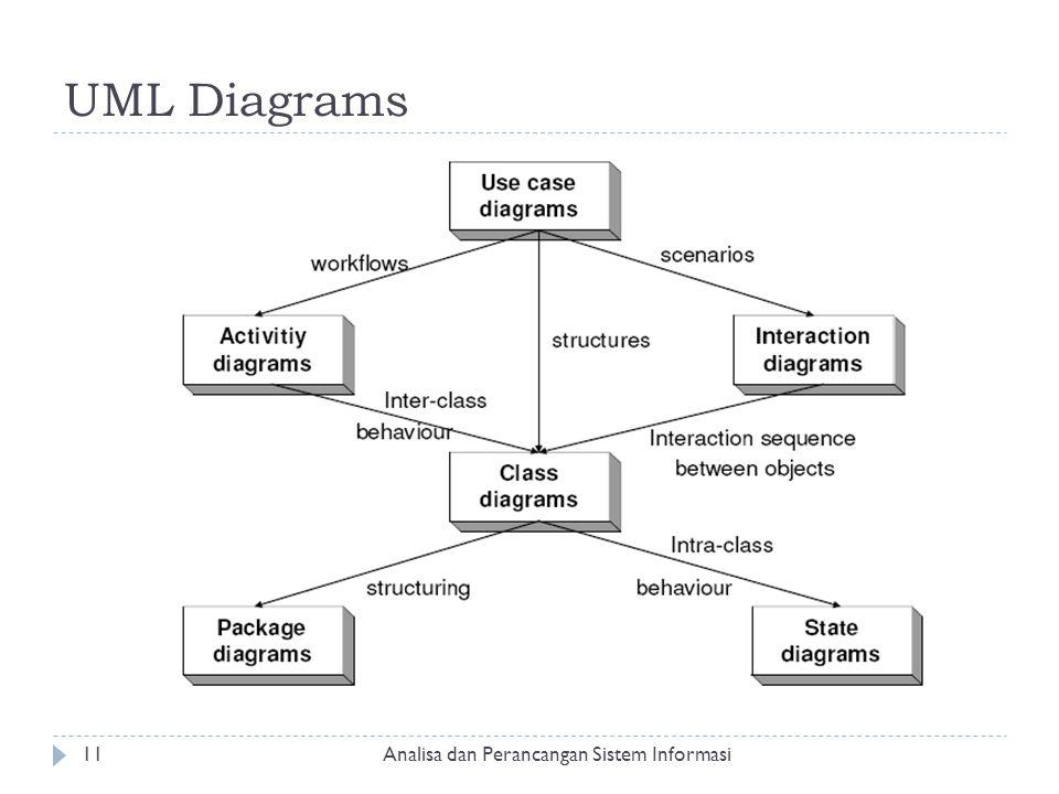 UML Diagrams Analisa dan Perancangan Sistem Informasi11