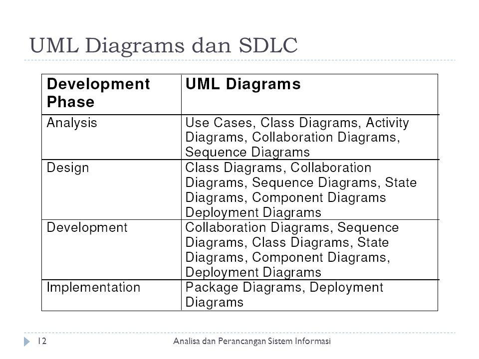 UML Diagrams dan SDLC Analisa dan Perancangan Sistem Informasi12