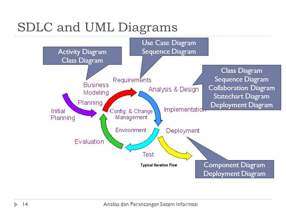 SDLC and UML Diagrams Activity Diagram Class Diagram Use Case Diagram Sequence Diagram Class Diagram Sequence Diagram Collaboration Diagram Statechart
