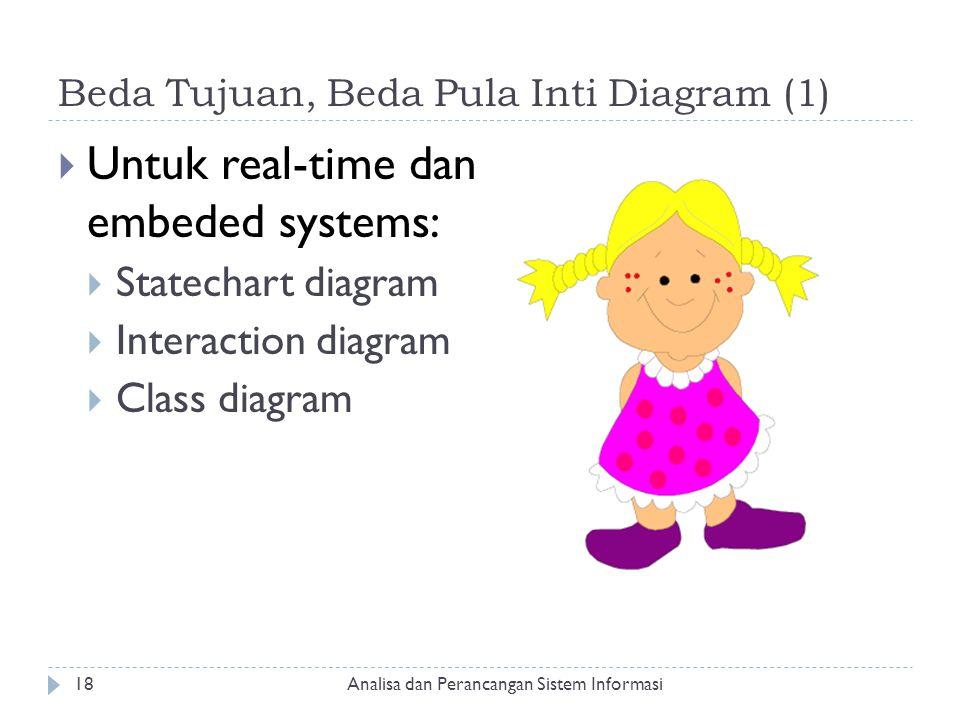 Beda Tujuan, Beda Pula Inti Diagram (1)  Untuk real-time dan embeded systems:  Statechart diagram  Interaction diagram  Class diagram Analisa dan
