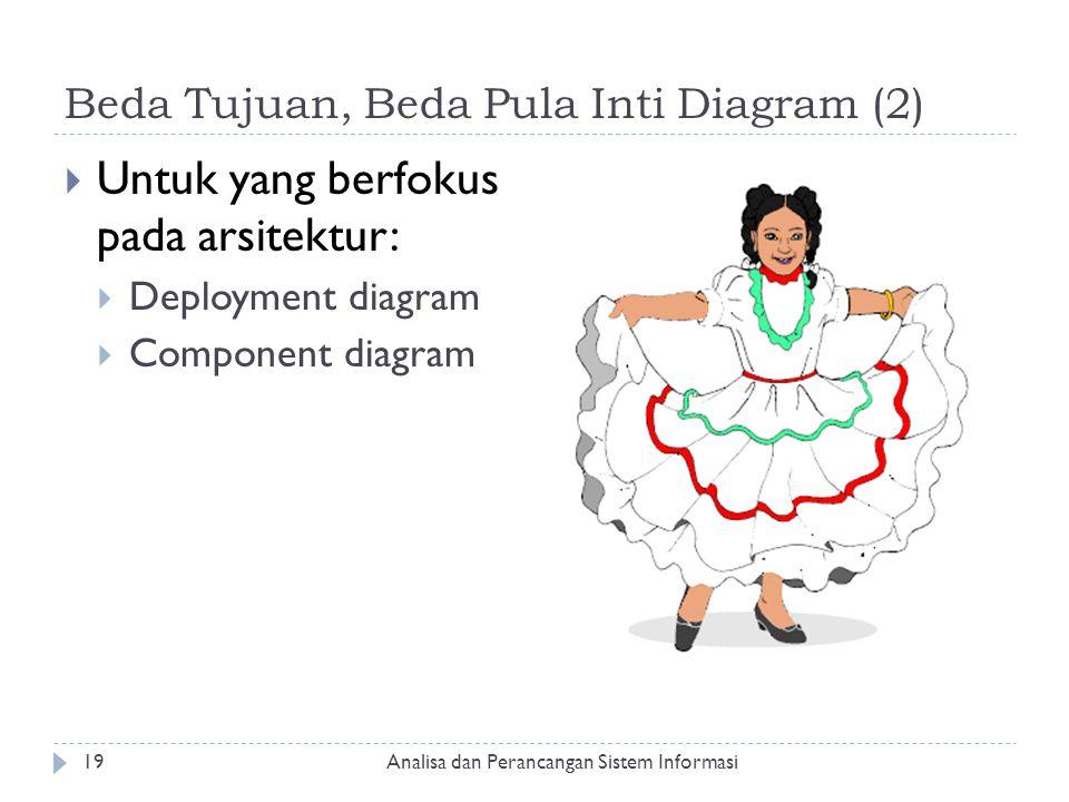 Beda Tujuan, Beda Pula Inti Diagram (2)  Untuk yang berfokus pada arsitektur:  Deployment diagram  Component diagram Analisa dan Perancangan Sistem
