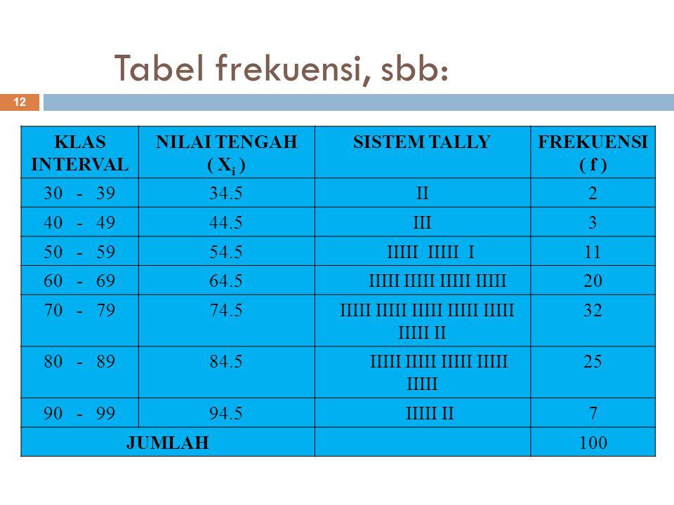 Tabel frekuensi, sbb: 12 KLAS INTERVAL NILAI TENGAH ( X i ) SISTEM TALLYFREKUENSI ( f ) 30 - 3934.5II2 40 - 4944.5III3 50 - 5954.5 IIIII IIIII I11 60 - 6964.5 IIIII IIIII IIIII IIIII20 70 - 7974.5 IIIII IIIII IIIII IIIII IIIII IIIII II 32 80 - 8984.5 IIIII IIIII IIIII IIIII IIIII 25 90 - 9994.5 IIIII II7 JUMLAH100