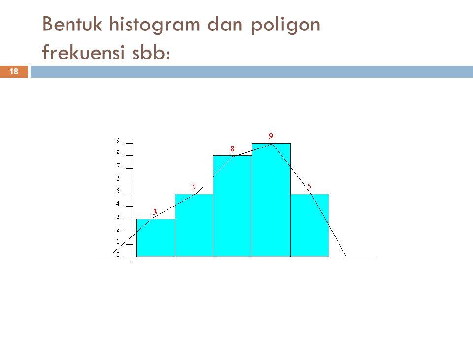 Bentuk histogram dan poligon frekuensi sbb: 18