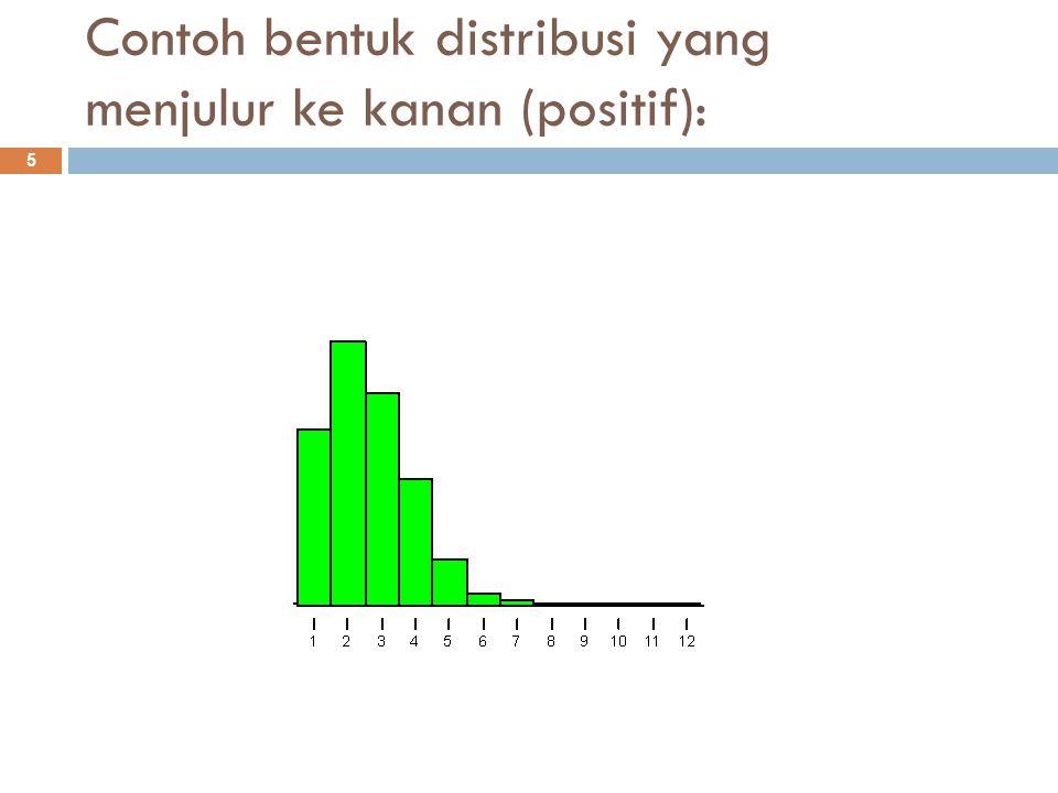 Contoh bentuk distribusi yang menjulur ke kiri (negatif): 6