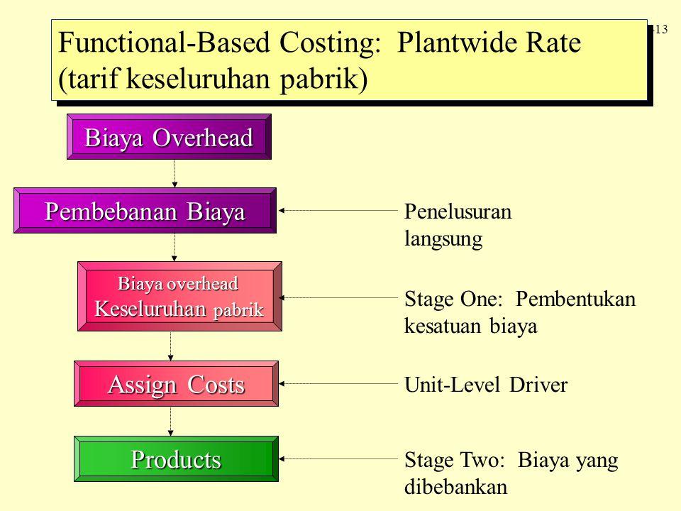 4 -13 Functional-Based Costing: Plantwide Rate (tarif keseluruhan pabrik) Biaya Overhead Pembebanan Biaya Biaya overhead Keseluruhan pabrik Assign Cos