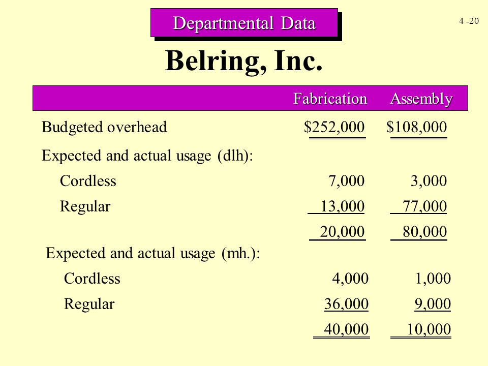 4 -20 Budgeted overhead$252,000$108,000 Departmental Data Belring, Inc. FabricationAssembly Expected and actual usage (dlh): Cordless7,0003,000 Regula