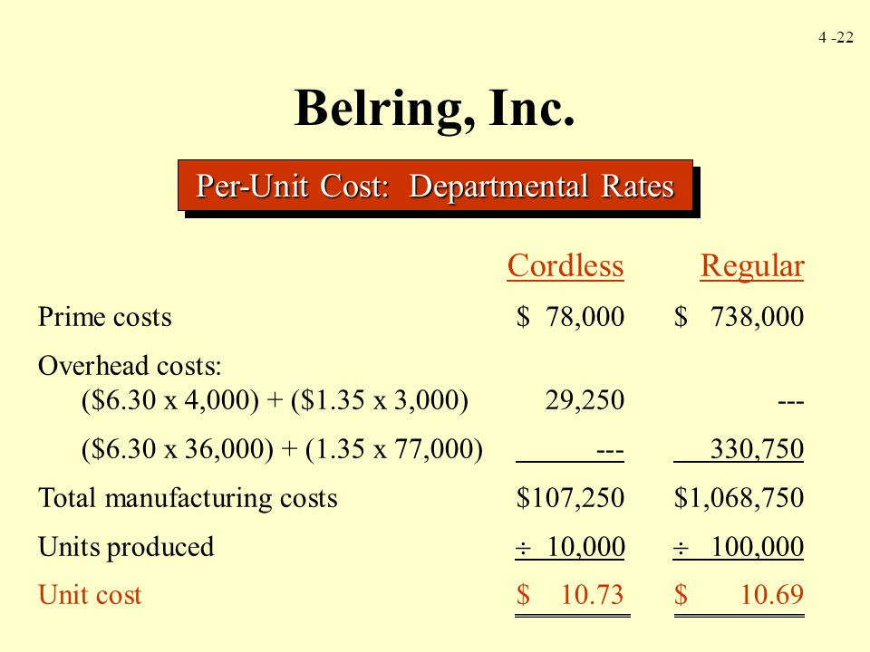 4 -22 Belring, Inc. Per-Unit Cost: Departmental Rates CordlessRegular Prime costs$ 78,000$ 738,000 Overhead costs: ($6.30 x 4,000) + ($1.35 x 3,000)29