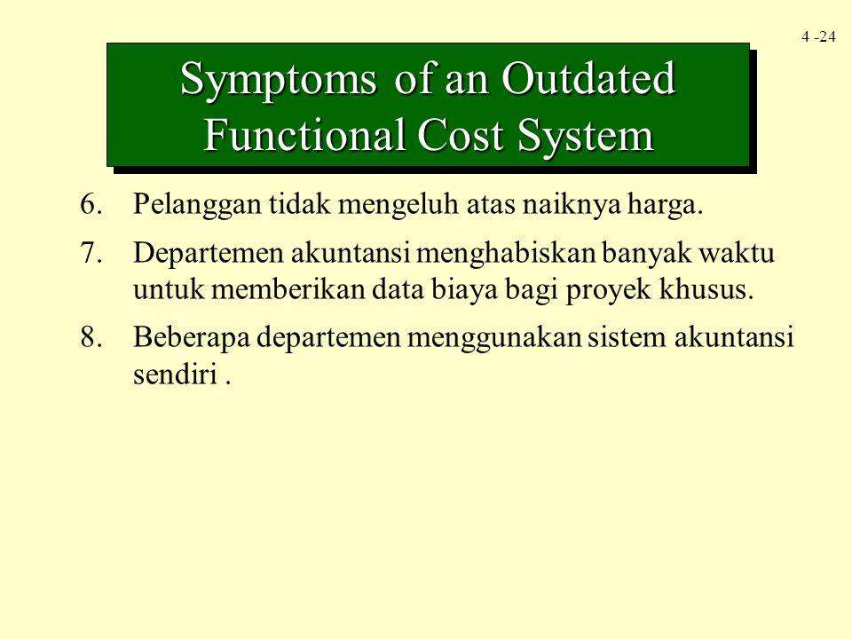 4 -24 Symptoms of an Outdated Functional Cost System 6.Pelanggan tidak mengeluh atas naiknya harga. 7.Departemen akuntansi menghabiskan banyak waktu u