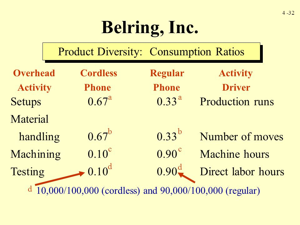 4 -32 Belring, Inc. Product Diversity: Consumption Ratios Setups0.670.33Production runs Material handling0.670.33Number of moves Machining0.100.90Mach
