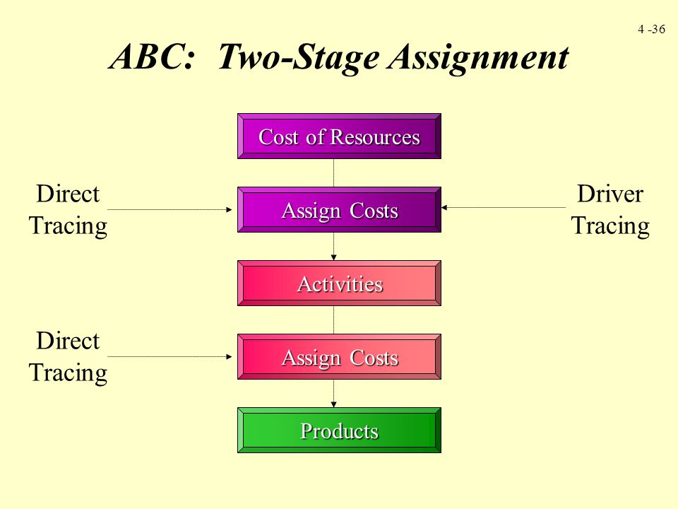 4 -36 ABC: Two-Stage Assignment Cost of Resources Assign Costs Activities Products Driver Tracing Direct Tracing