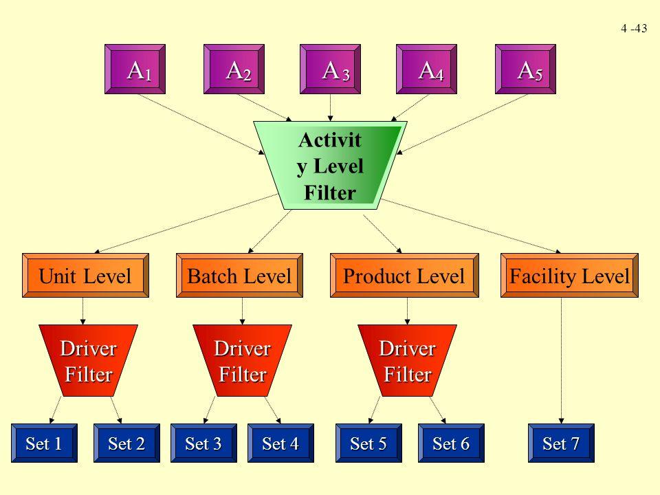 4 -43 DriverFilterDriverFilterDriverFilter Unit LevelBatch LevelProduct LevelFacility Level A 1 AAAA 2345 Set 1 Set 2 Set 3 Set 4 Set 5 Set 6 Set 7 Ac