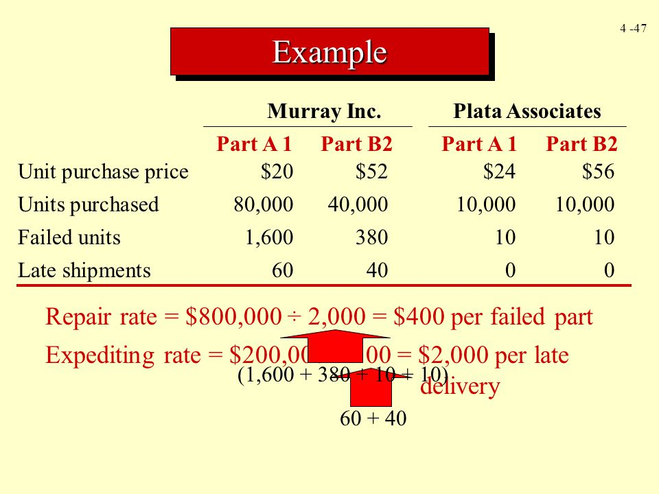 4 -47 ExampleExample Murray Inc.Plata Associates Part A 1 Part B2 Unit purchase price$20$52$24$56 Units purchased80,00040,00010,00010,000 Failed units