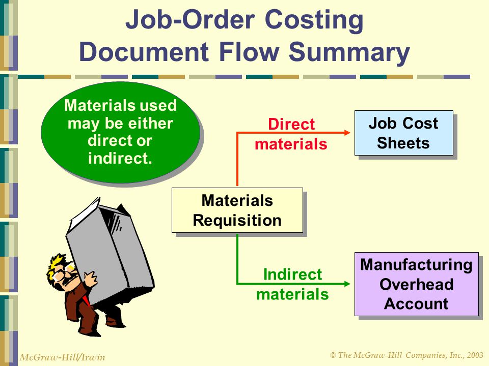 © The McGraw-Hill Companies, Inc., 2003 McGraw-Hill/Irwin Job-Order Costing Document Flow Summary Job Cost Sheets Materials Requisition Manufacturing