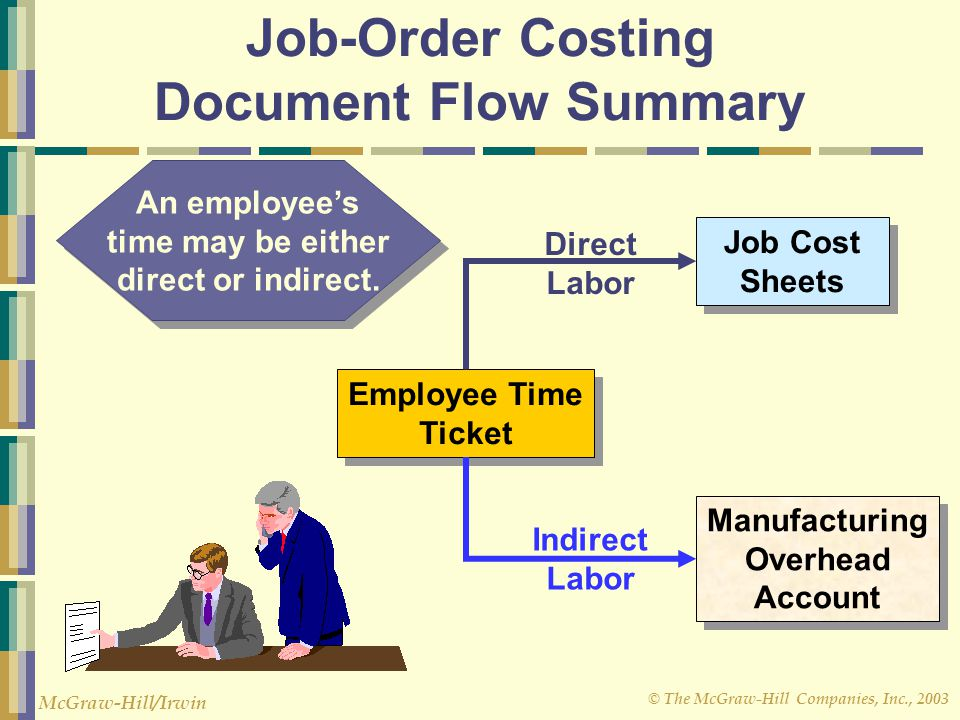 © The McGraw-Hill Companies, Inc., 2003 McGraw-Hill/Irwin Job-Order Costing Document Flow Summary Job Cost Sheets Employee Time Ticket Manufacturing O