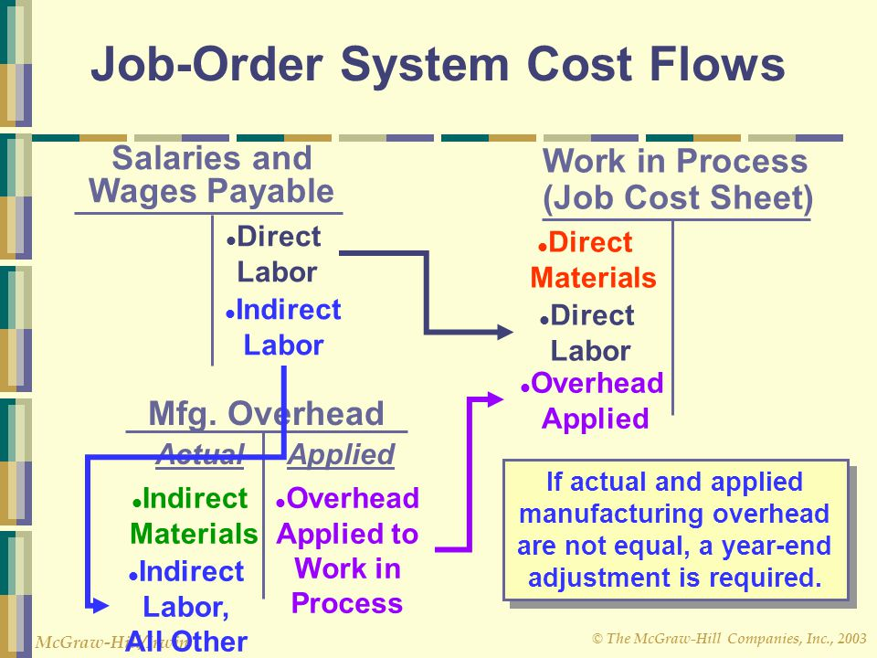 © The McGraw-Hill Companies, Inc., 2003 McGraw-Hill/Irwin Mfg. Overhead Salaries and Wages Payable Work in Process (Job Cost Sheet) Direct Materials O