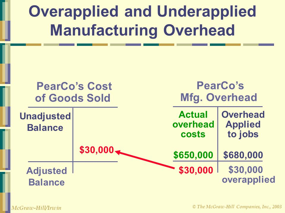 © The McGraw-Hill Companies, Inc., 2003 McGraw-Hill/Irwin Overapplied and Underapplied Manufacturing Overhead PearCo's Mfg. Overhead Actual overhead c