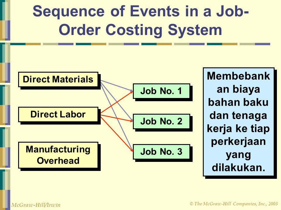 © The McGraw-Hill Companies, Inc., 2003 McGraw-Hill/Irwin Job-Order Cost Accounting Apply manufacturing overhead to jobs using a predetermined overhead rate of $4 per direct labor hour (DLH).