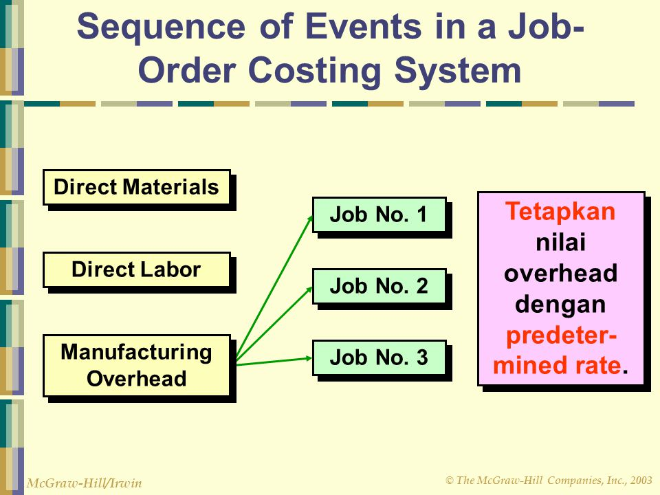 © The McGraw-Hill Companies, Inc., 2003 McGraw-Hill/Irwin Job-Order Cost Accounting The primary document for tracking the costs associated with a given job is the job cost sheet.