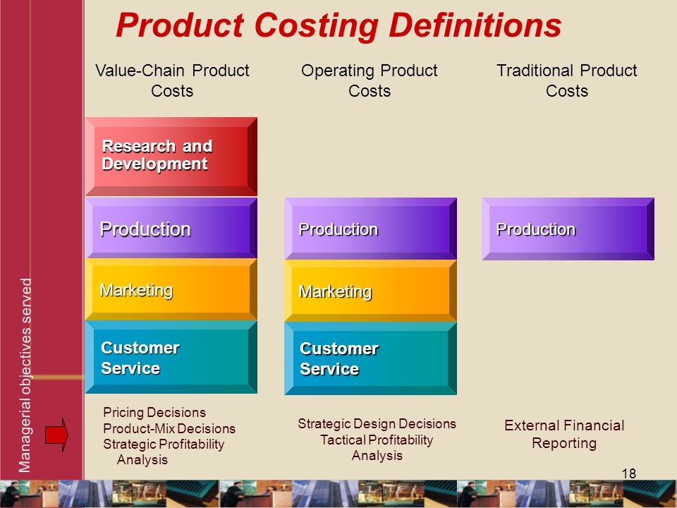 18 Product Costing Definitions Pricing Decisions Product-Mix Decisions Strategic Profitability Analysis Strategic Design Decisions Tactical Profitabil