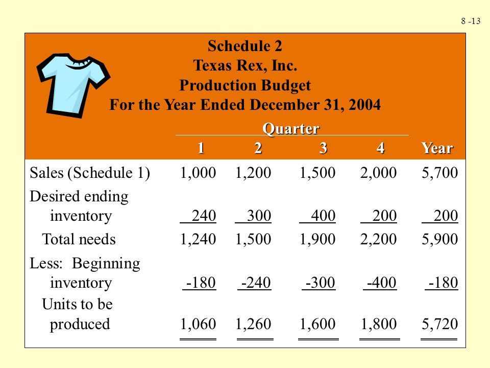 8 -13 Schedule 2 Texas Rex, Inc. Production Budget For the Year Ended December 31, 2004 Quarter 1 2 3 4 Year 1 2 3 4 Year Sales (Schedule 1)1,0001,200