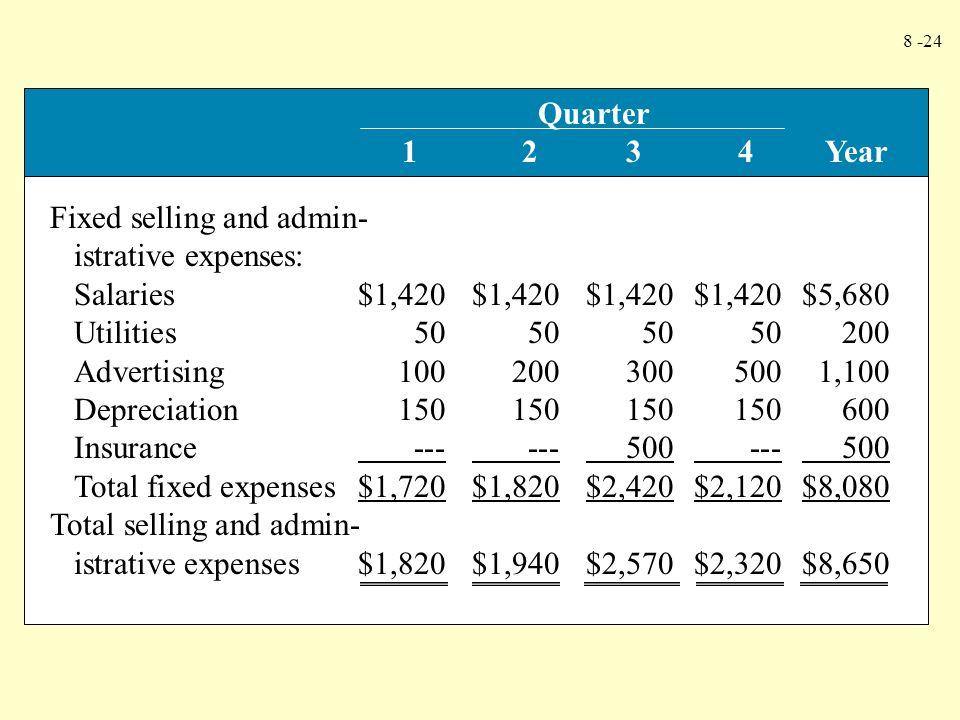 8 -24 Fixed selling and admin- istrative expenses: Salaries$1,420$1,420$1,420$1,420$5,680 Utilities50505050200 Advertising1002003005001,100 Depreciati