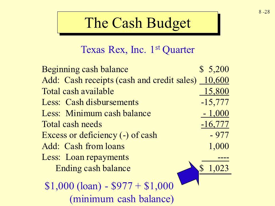 8 -28 The Cash Budget Beginning cash balance$ 5,200 Add: Cash receipts (cash and credit sales) 10,600 Total cash available 15,800 Less: Cash disbursem