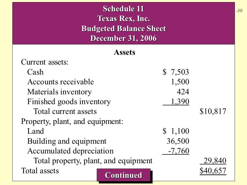 8 -30 Schedule 11 Texas Rex, Inc. Budgeted Balance Sheet December 31, 2006 Assets Current assets: Cash$ 7,503 Accounts receivable1,500 Materials inven