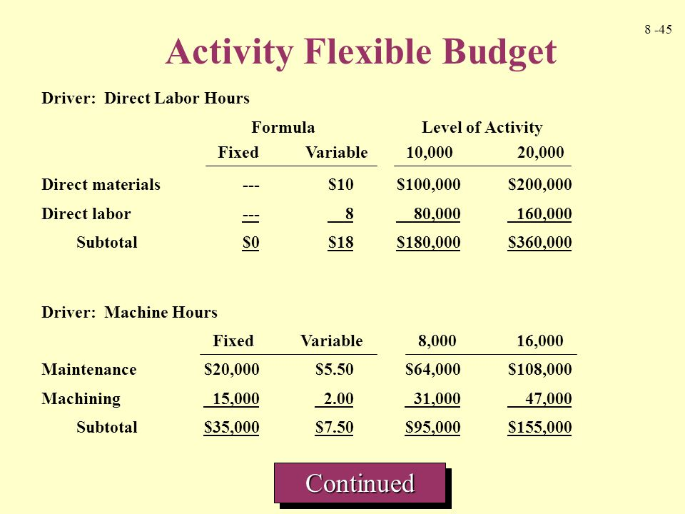 8 -45 Driver: Direct Labor Hours Formula Level of Activity Direct materials---$10$100,000$200,000 Direct labor--- 8 80,000 160,000 Subtotal $0$18$180,