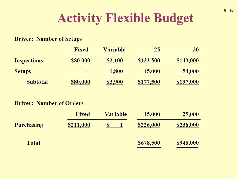 8 -46 Driver: Number of Setups Fixed Variable2530 Inspections$80,000$2,100$132,500$143,000 Setups --- 1,800 45,000 54,000 Subtotal$80,000$3,900$177,50