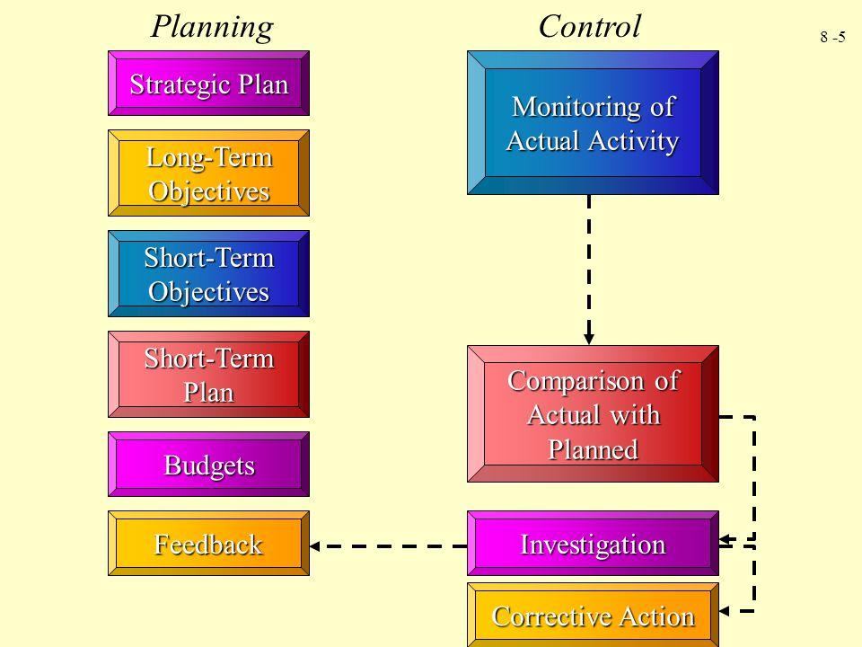 8 -6 Advantages of Budgeting 1.Memaksa para manager untuk melakukan perencanaan.