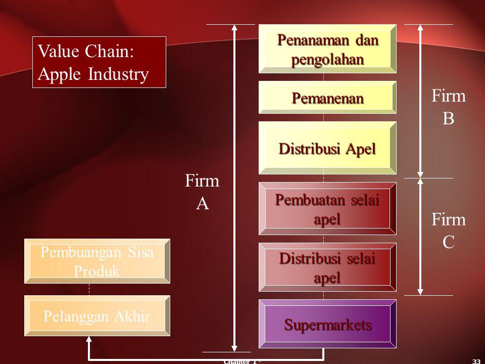 Chapter 1 -33 Supermarkets Value Chain: Apple Industry Penanaman dan pengolahan Pemanenan Distribusi Apel Pembuatan selai apel Distribusi selai apel F