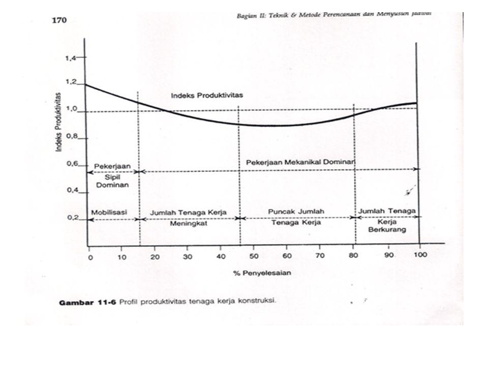 PROFIL PRODUKTIVITAS A.MOBILISASI Pada tahap awal ini yang berlangsung 10-15% dari masa konstruksi, produktivitas berkurang (+/- 10%).