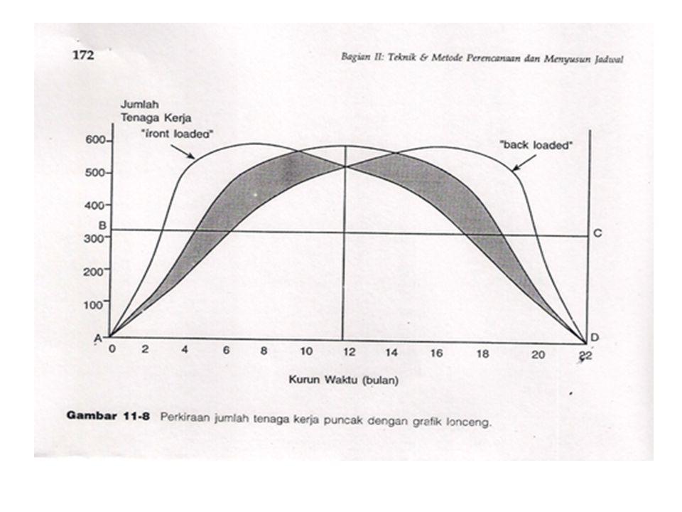 PERKIRAAN TENAGA KERJA PERIODE PUNCAK Yang dimaksud dengan periode puncak (peak), adalah periode yang paling sibuk dalam arti paling banyak memerlukan tenaga kerja.