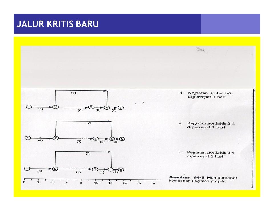 JALUR KRITIS BARU
