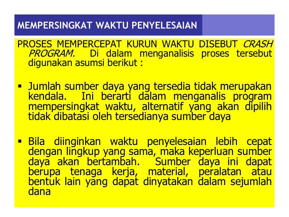 MEMPERSINGKAT WAKTU PENYELESAIAN PROSES MEMPERCEPAT KURUN WAKTU DISEBUT CRASH PROGRAM.