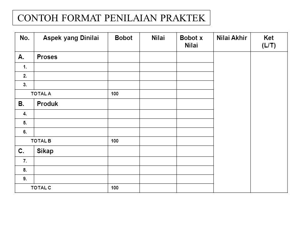 No.Aspek yang DinilaiBobotNilaiBobot x Nilai Nilai AkhirKet (L/T) A.Proses 1. 2. 3. TOTAL A100 B.Produk 4. 5. 6. TOTAL B100 C.Sikap 7. 8. 9. TOTAL C10