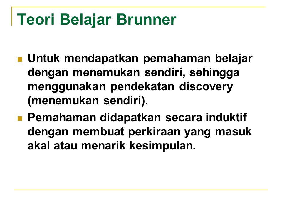 Teori Belajar Brunner Untuk mendapatkan pemahaman belajar dengan menemukan sendiri, sehingga menggunakan pendekatan discovery (menemukan sendiri). Pem