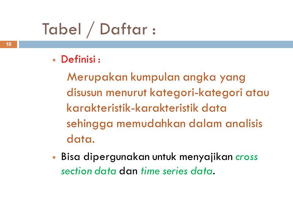 Tabel / Daftar : 10 Definisi : Merupakan kumpulan angka yang disusun menurut kategori-kategori atau karakteristik-karakteristik data sehingga memudahk