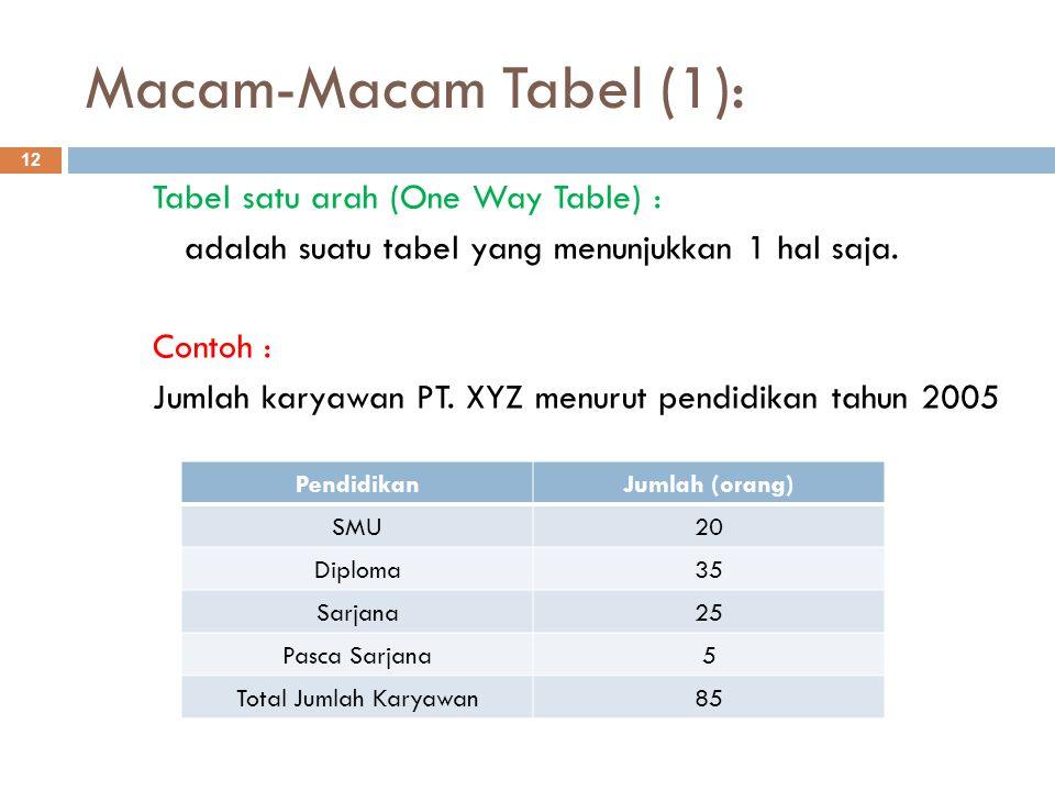Macam-Macam Tabel (1): 12 Tabel satu arah (One Way Table) : adalah suatu tabel yang menunjukkan 1 hal saja. Contoh : Jumlah karyawan PT. XYZ menurut p