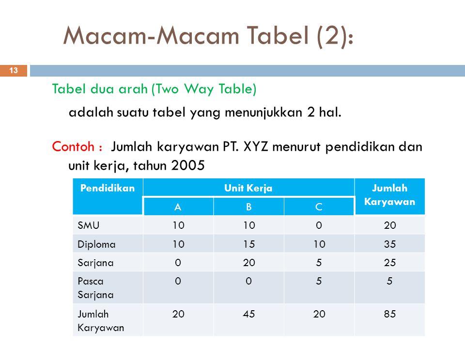Macam-Macam Tabel (2): 13 Tabel dua arah (Two Way Table) adalah suatu tabel yang menunjukkan 2 hal. Contoh : Jumlah karyawan PT. XYZ menurut pendidika