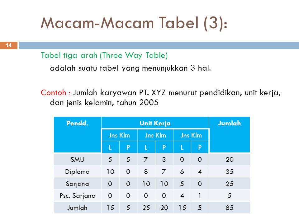 Macam-Macam Tabel (3): 14 Tabel tiga arah (Three Way Table) adalah suatu tabel yang menunjukkan 3 hal. Contoh : Jumlah karyawan PT. XYZ menurut pendid