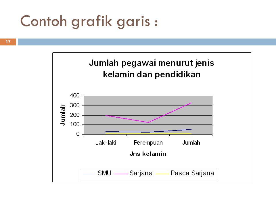Contoh grafik garis : 17