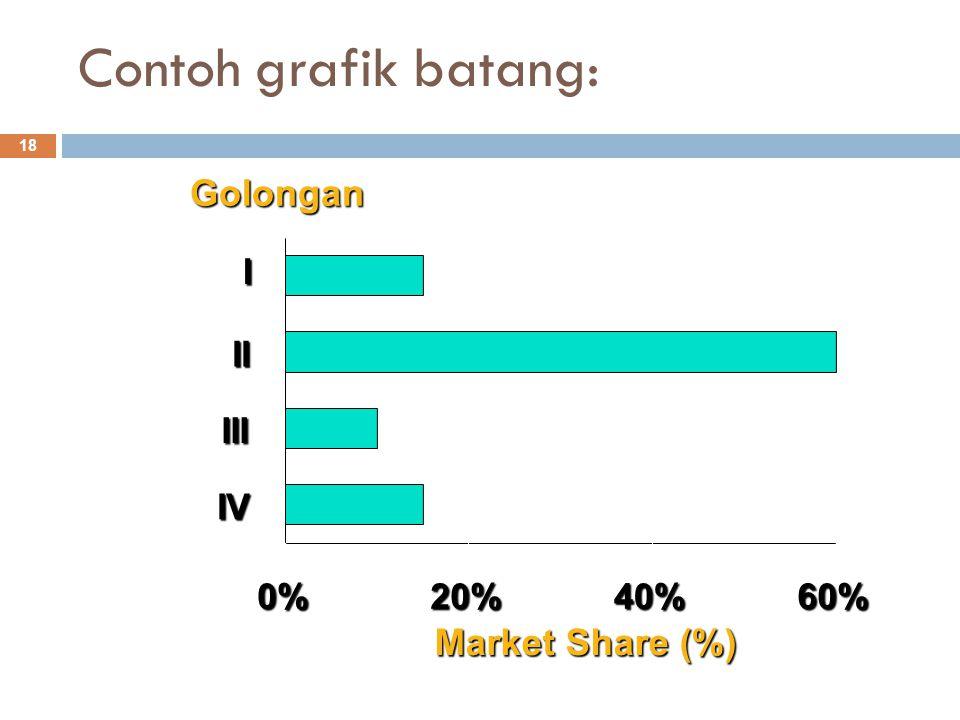 Contoh grafik batang: 18 Market Share (%) Golongan0%20%40%60% I II III IV