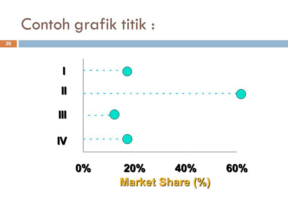 Contoh grafik titik : 20 Market Share (%) 0%20%40%60% IV III II I