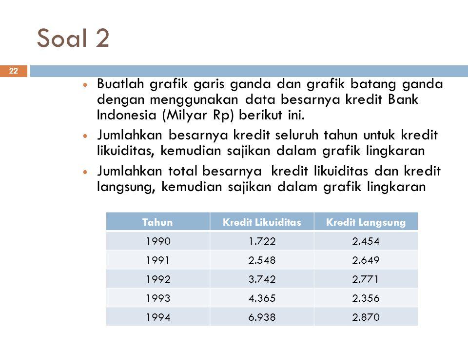 Soal 2 22 Buatlah grafik garis ganda dan grafik batang ganda dengan menggunakan data besarnya kredit Bank Indonesia (Milyar Rp) berikut ini. Jumlahkan