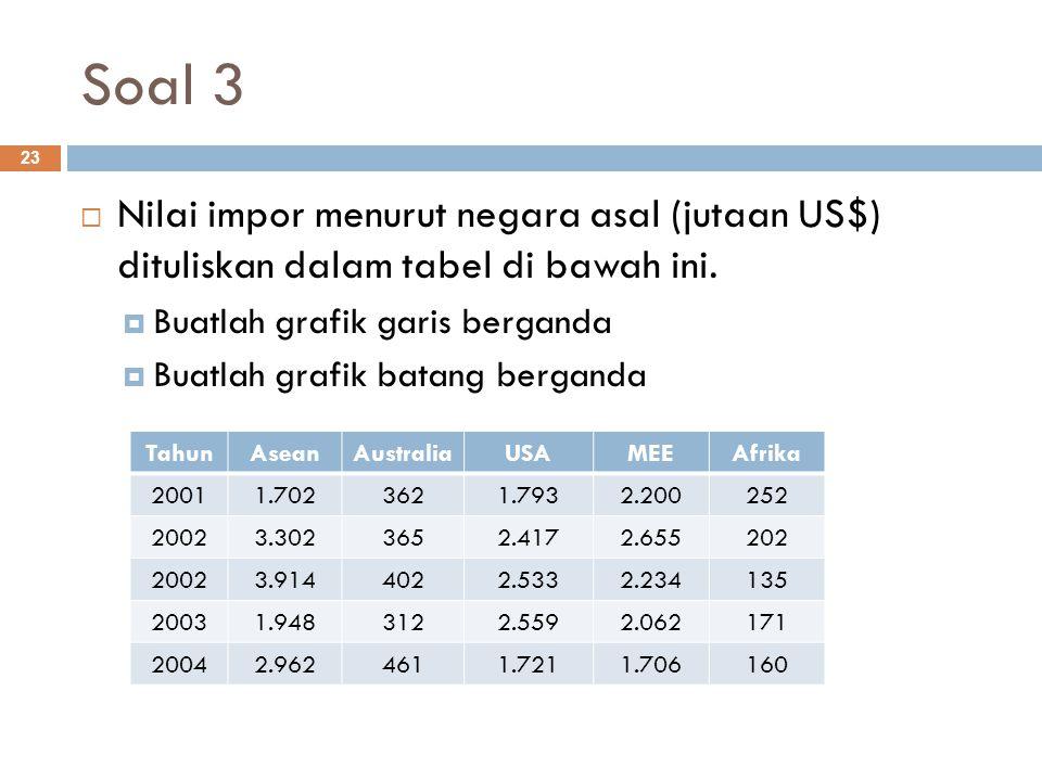 Soal 3 23  Nilai impor menurut negara asal (jutaan US$) dituliskan dalam tabel di bawah ini.  Buatlah grafik garis berganda  Buatlah grafik batang