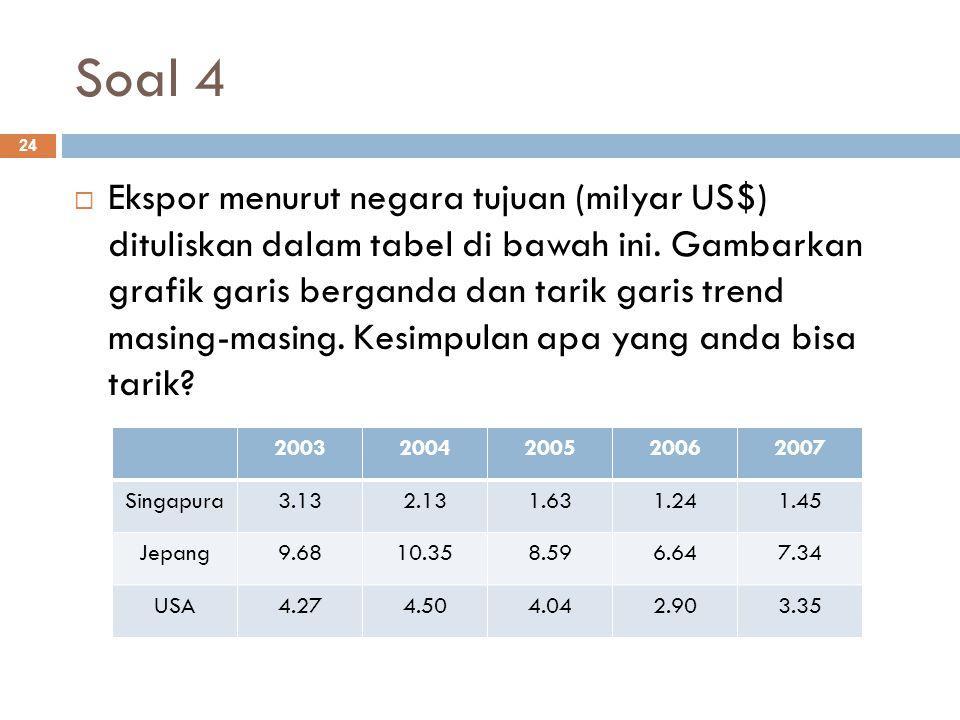 Soal 4 24  Ekspor menurut negara tujuan (milyar US$) dituliskan dalam tabel di bawah ini. Gambarkan grafik garis berganda dan tarik garis trend masin